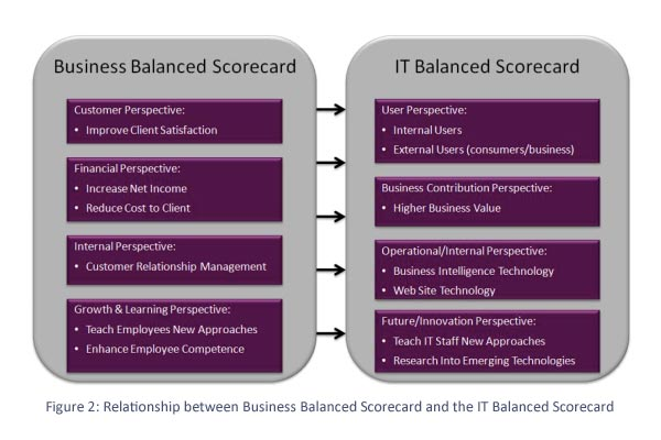 the it balanced scorcard The balanced scorecard translates a company's vision and strategy into a  coherent set of performance measures the four perspectives of the.