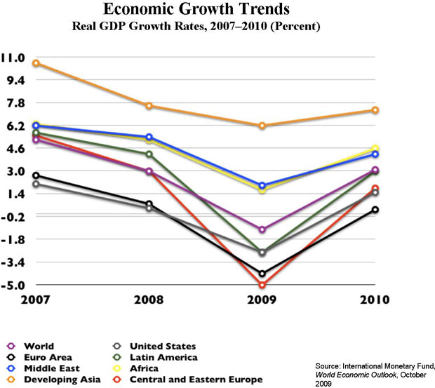 trends in gdp growth The canada gdp – gross domestic product per capita was roughly 42, 4185 us$ in 2016 it has increased to 48, 46633 us$ in 2018canada is perceived as one of the leading nations globally specifically due to its strong economyit is also acknowledged for the strong international ties, especially with the us.