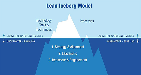 The lean iceberg lean enablers sit below the waterline image